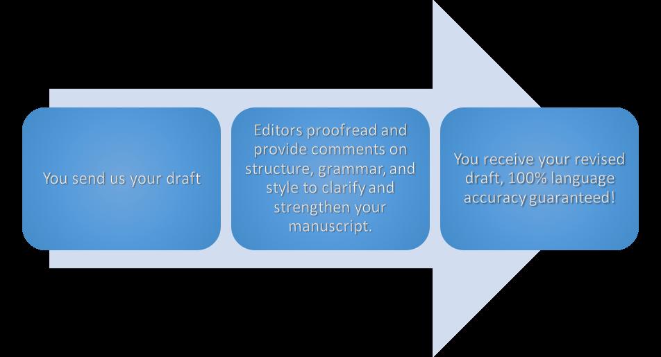 Journal editing service